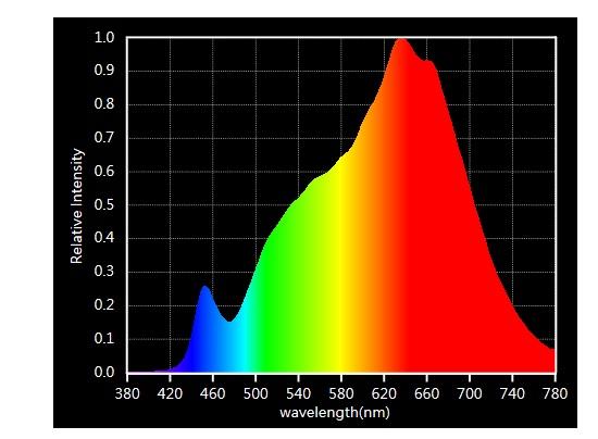 Lichtspektrum COB-LED-Streifen